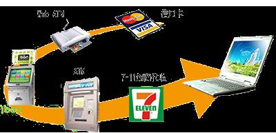 五種收款方式圖示